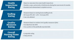 Key Strategies To Improve Five Star Rating Mckesson Medical Surgical