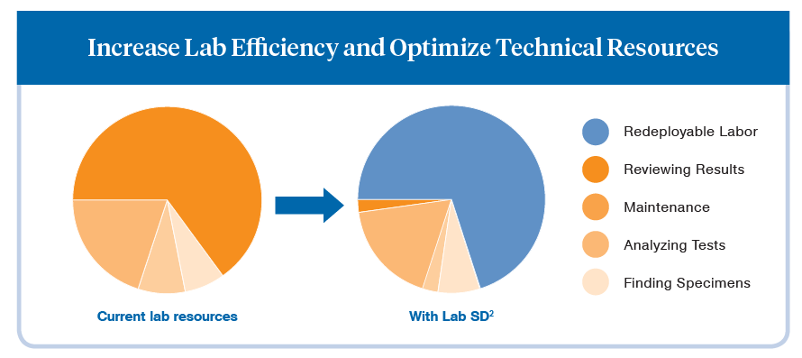 Lab SD2 can increase lab efficiency.