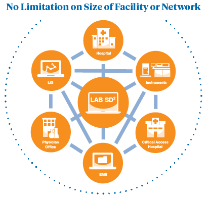 McKesson Medical Surgical's Lab SD2 lab software has no limitation on size of facility or network.