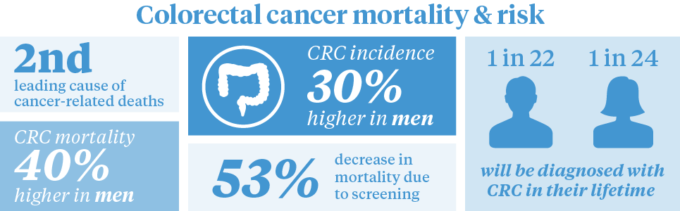 colorectal cancer statistics