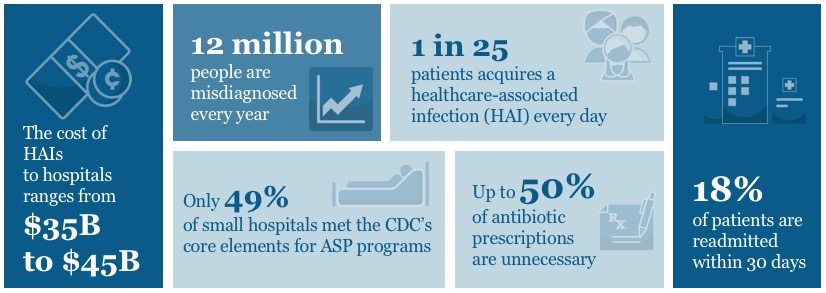 Antibiotic Stewardship Stats