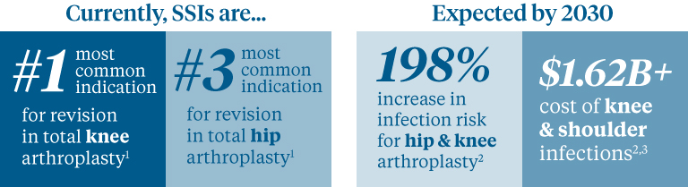 Surgical site infections are on the rise