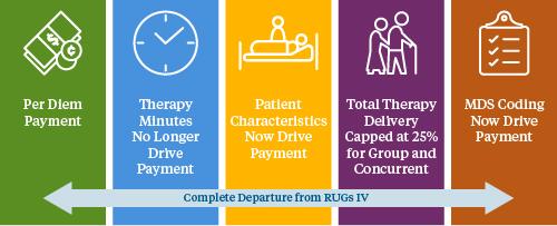 Patient-Driven Payment Medicare Model