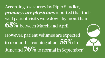 According to a survey by Piper Sandler, primary care physicians reported that their well patient visits were down by more than 65% between March and April. However, patient volumes are expected to rebound, reaching about 55% in June and 76% to normal in September.