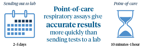 Point-of-care respiratory assays give accurate results more quickly than sending tests to a lab.
