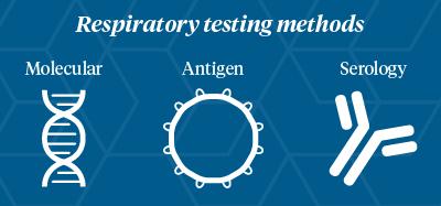 respiratory testing methods